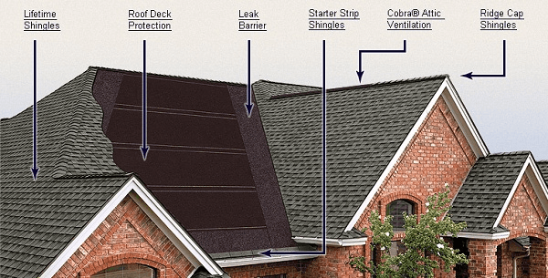 Timberline® HD™ Lifetime High Definition® Shingles