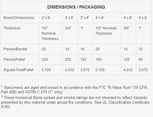 Dimensions / Packaging