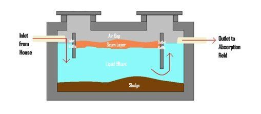 Septic tank operation system