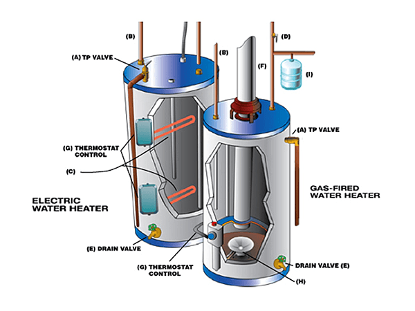 Plumber livingston nj randolph nj parsippany nj look at a cutaway picture of a gas and an electric water heater ccuart Gallery