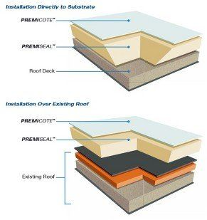 Levels Of Roofing Coding