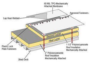 Tpo Roofing System Versiweld Plus Membranes Tuscola Il
