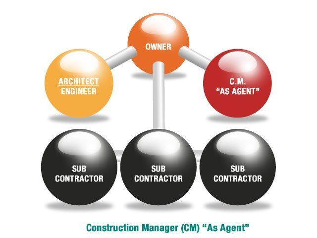 Construction Management | Contractor | Springfield, IL