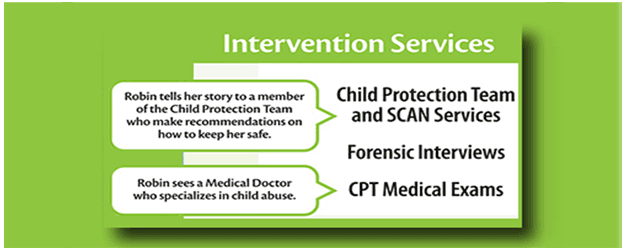 Intervention Services Image
