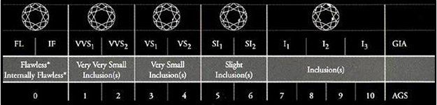 Diagram of Diamonds