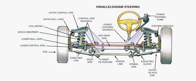 Parallelogram steering