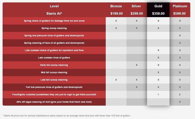 ADV service plan table