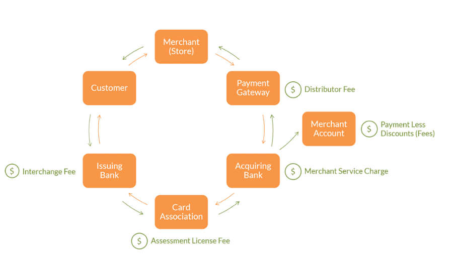 How credit card processing works reheart Choice Image