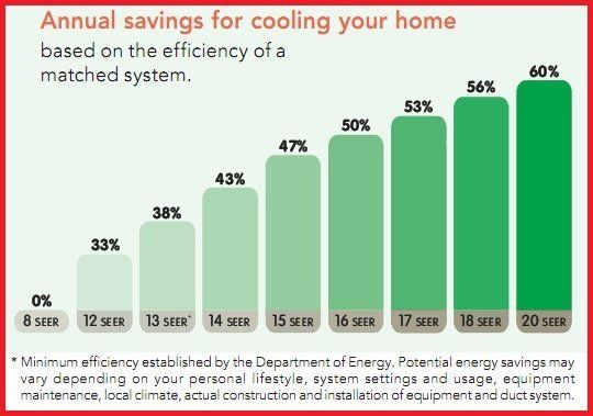 Annual savings