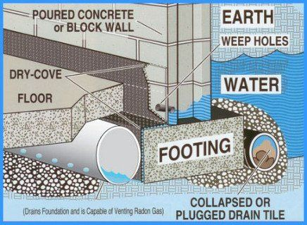 Interior drainage system boston ma french drains system for How do foundations work