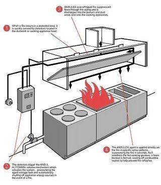 Awesome The Ansul R 102 Kitchen Fire Suppression System