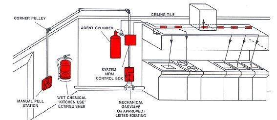 Fire Systems on ansul r 102 wiring diagram