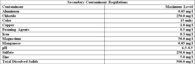 Secondary Contaminant Regulations