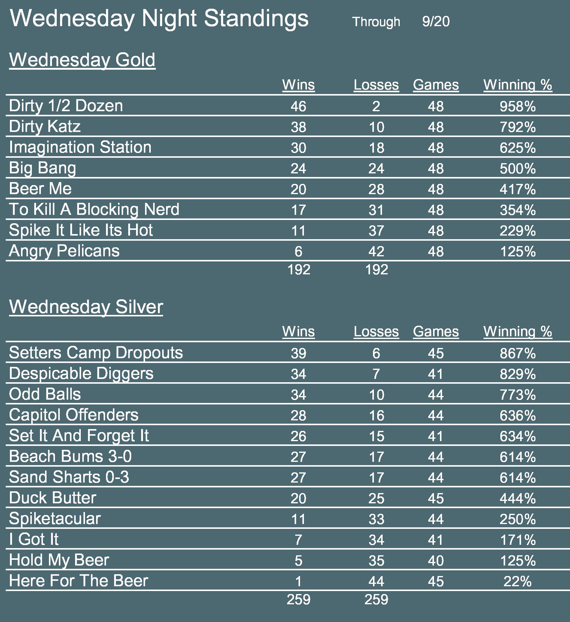 Wednesday night standings