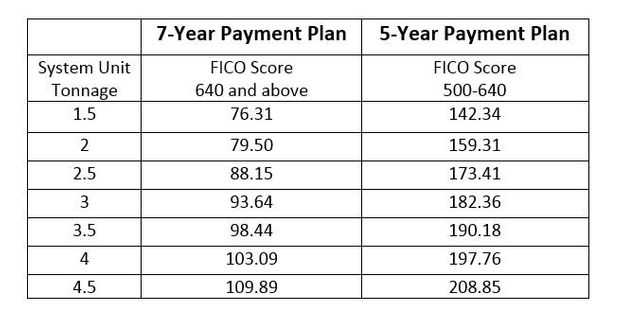 Financing Payment Plans