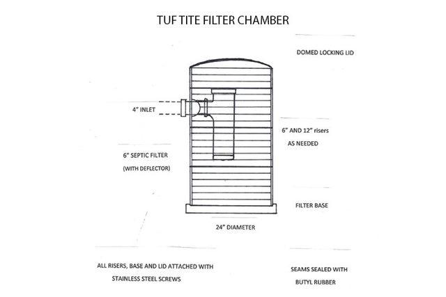 Distribution Boxes | Tuf Tite Filter Chamber | Vineland, NJ